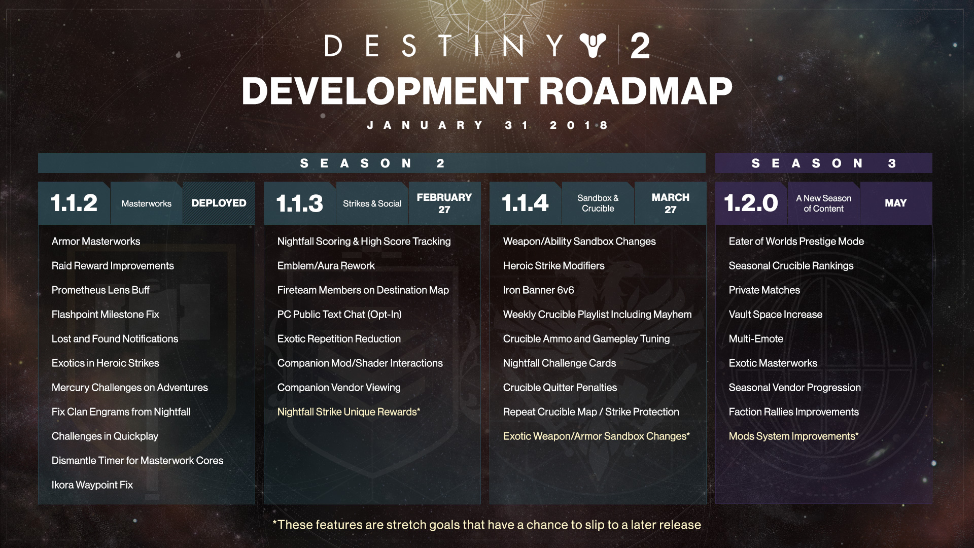 Destiny 2 updated development schedule released