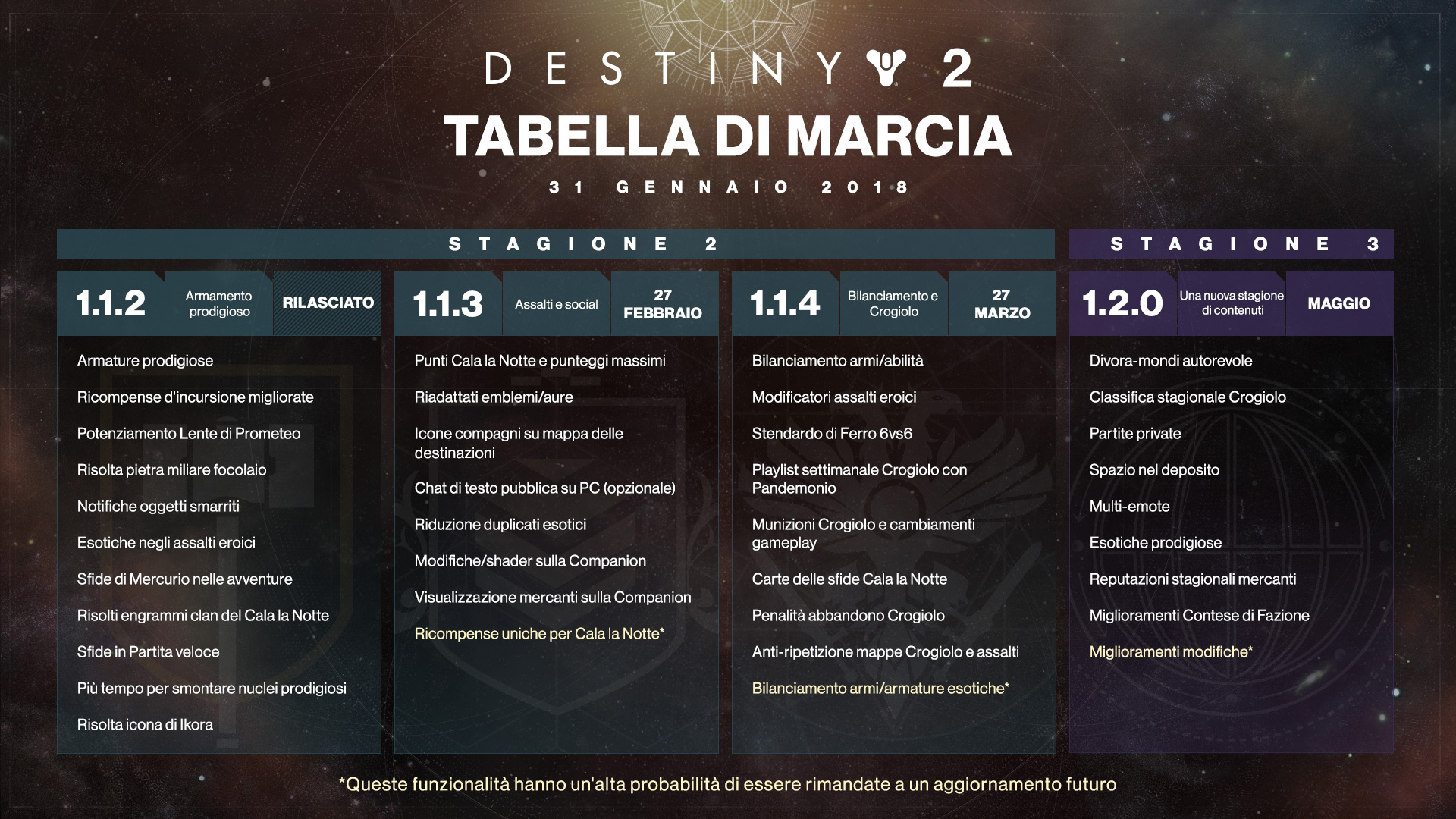 https://www.bungie.net/pubassets/106598/D2_Development_Roadmap_1312018_IT.jpg?cv=3983621215&av=1724861602