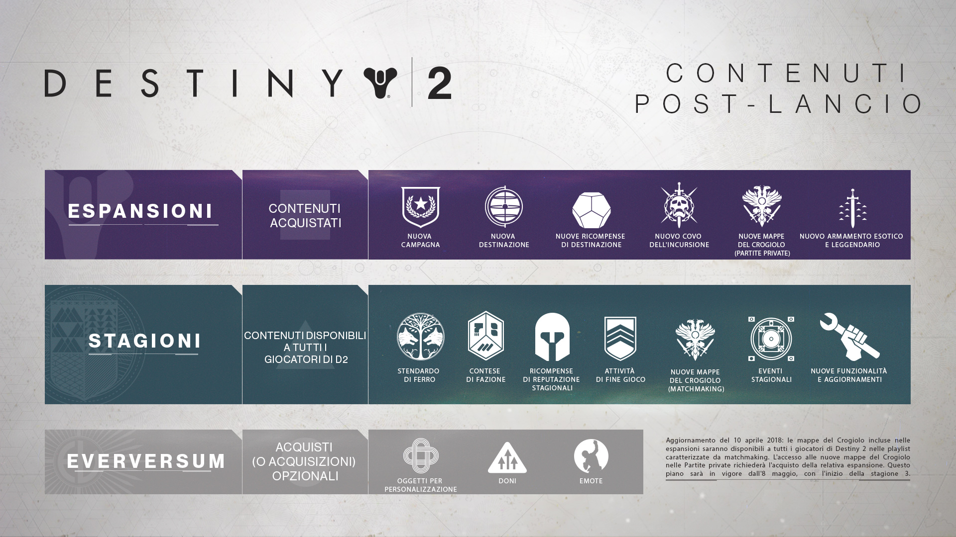 Destiny 2: l'espansione La Mente Bellica ha una data di uscita