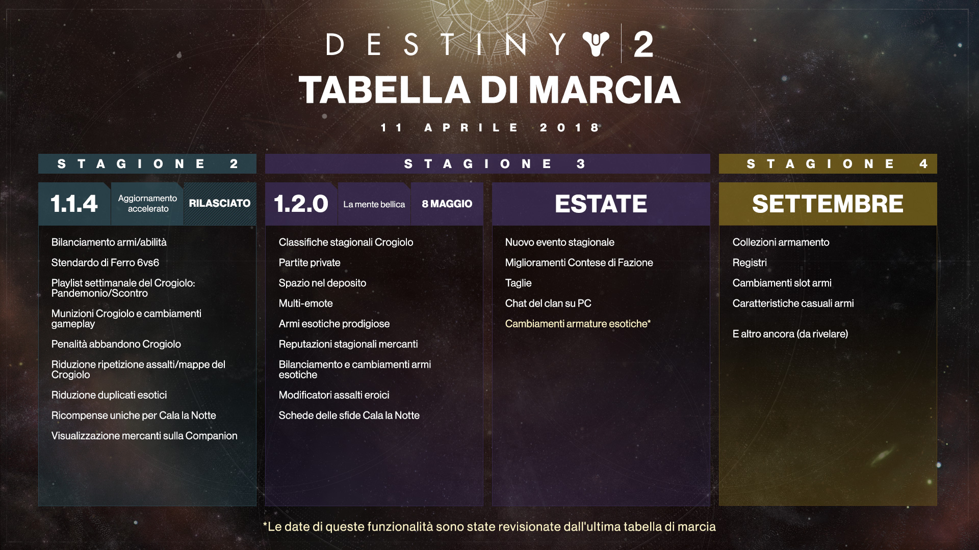 https://www.bungie.net/pubassets/110170/dev_roadmap_IT.jpg?cv=3983621215&av=1151964485