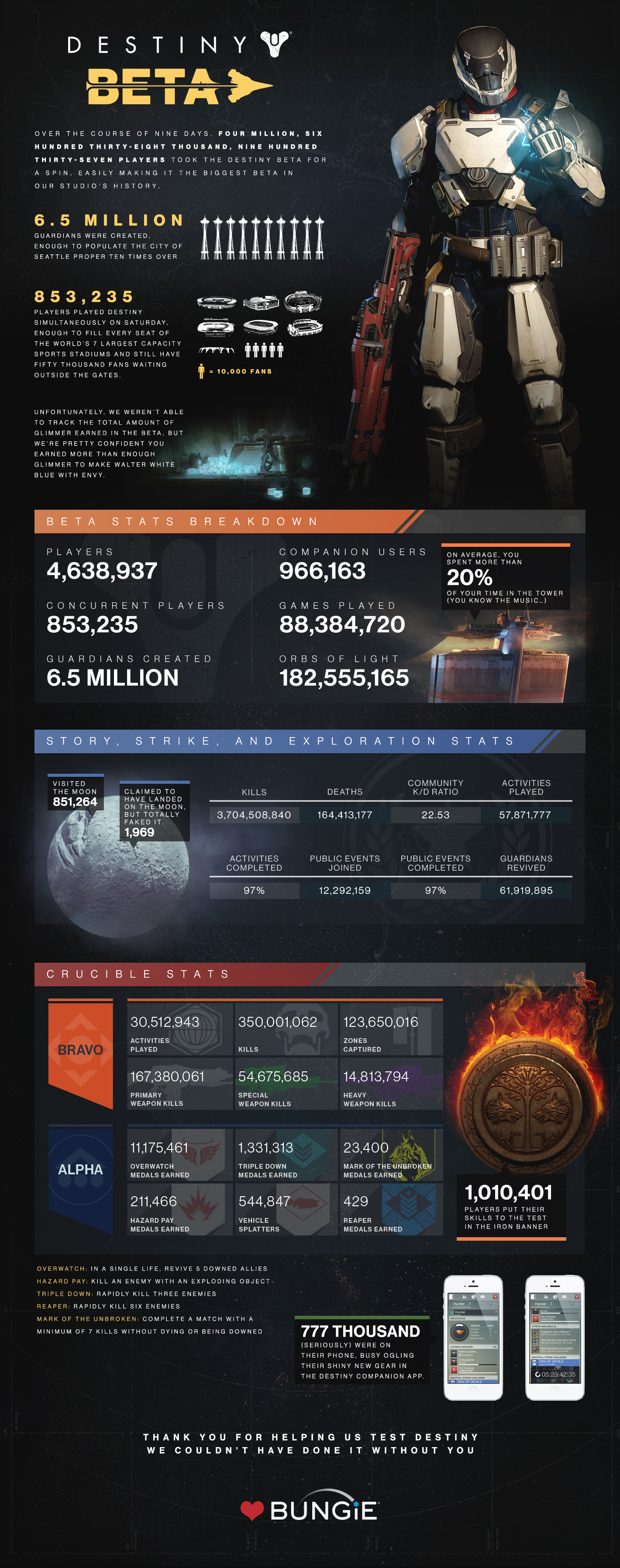 Destiny Infographic