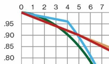 This Is The Part Of Graph Where Most Compeive Players Will Find Themselves So It S Worth Noting That Curve For Taken King More