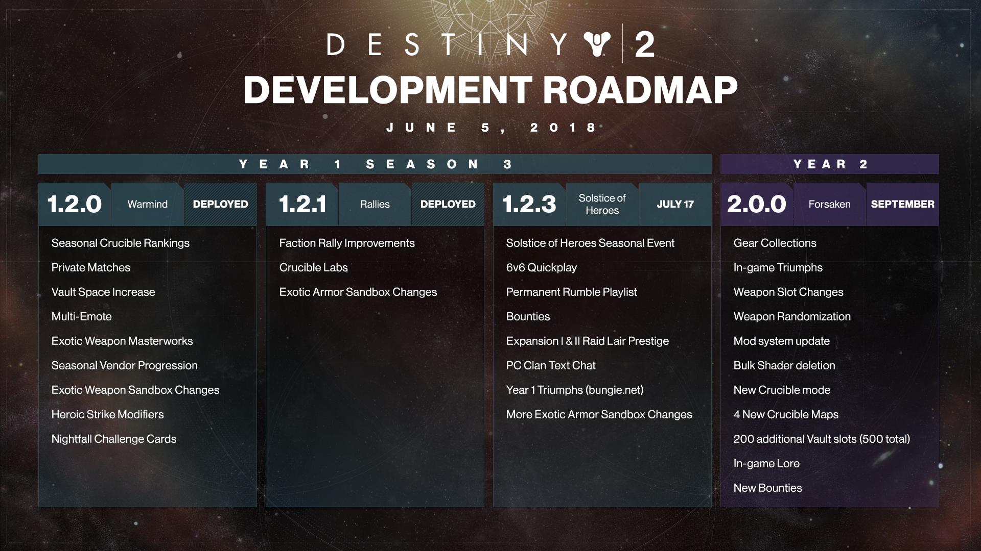 Development_Roadmap.png?cv=3983621215&av