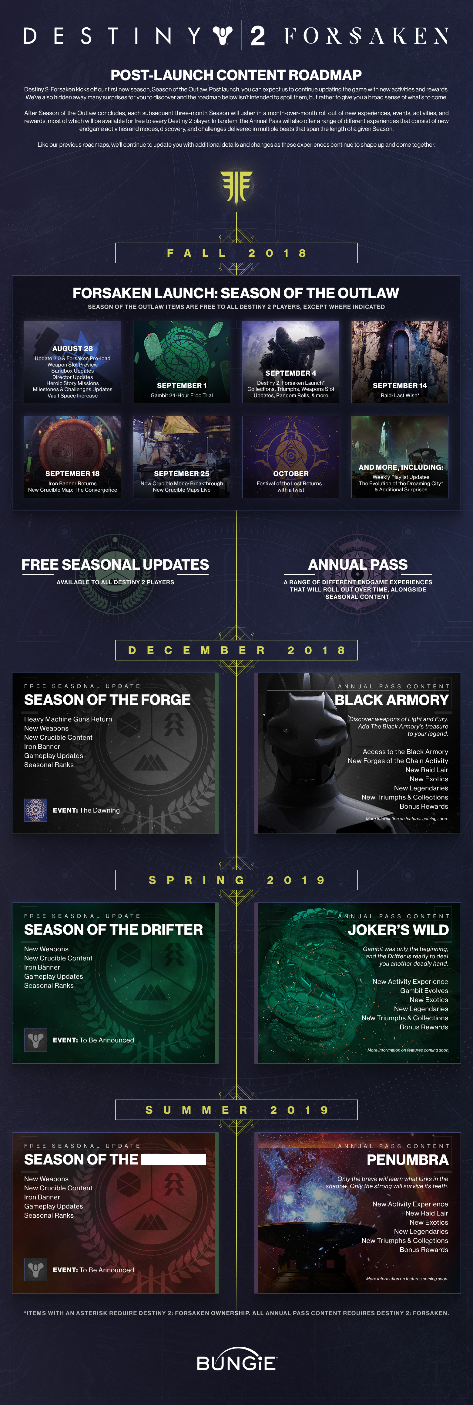Official FAQ — PLEASE Read Before Posting : destiny2